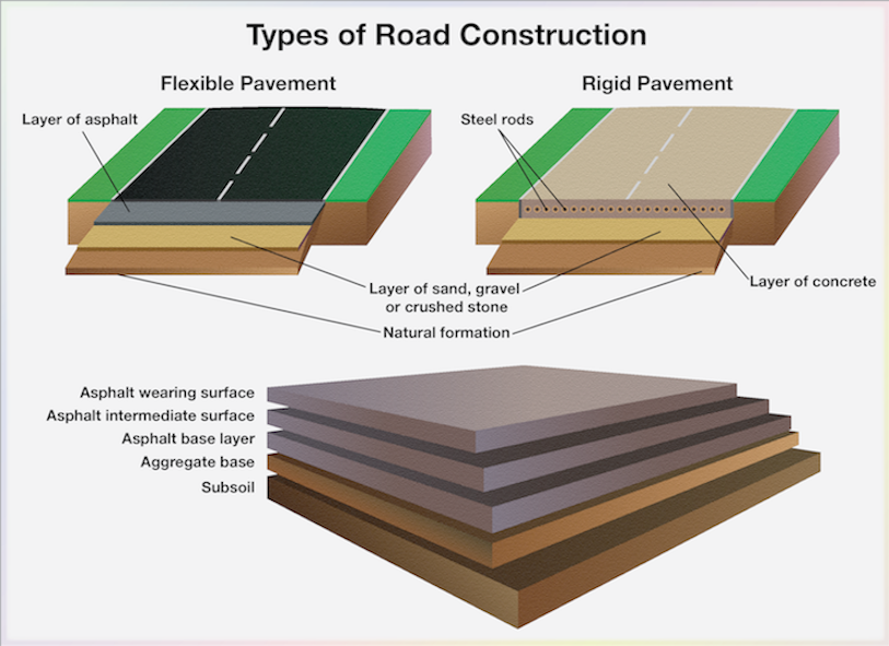 construction of pavement layers Tnz b/02: 2005 b02 s 050707 specification for construction of unbound page 3 of 10 granular pavement layers 6 levelling layers where the existing surface is such that the thickness of pavement to be constructed.